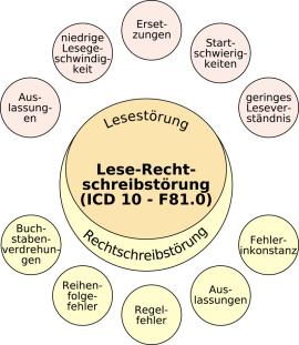 Lese-Rechtschreibstörung, Begleiterscheinung Legasthenie, Wolfgang Lenhard